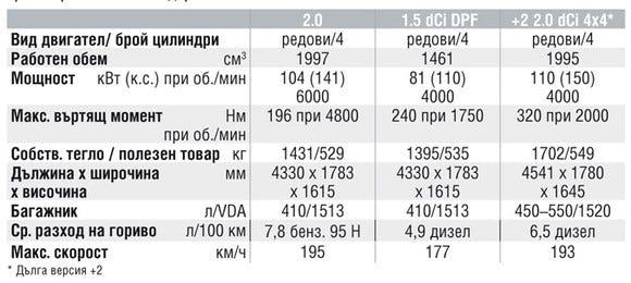 Спецификации на двигателите на Nissan Qashqai