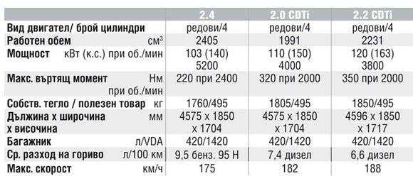 Спецификации на двигателите на Opel Antara