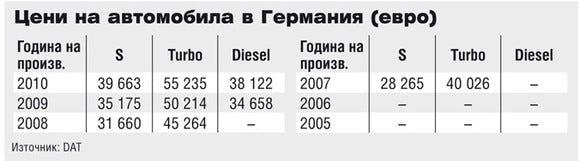 Цени на Porsche Cayenne в Германия