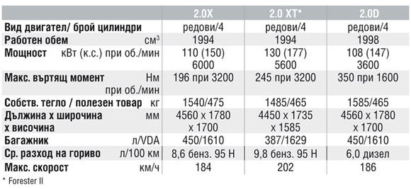 Спецификации на двигателите на Subaru Forester