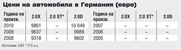 Цени на Subaru Forester в Германия