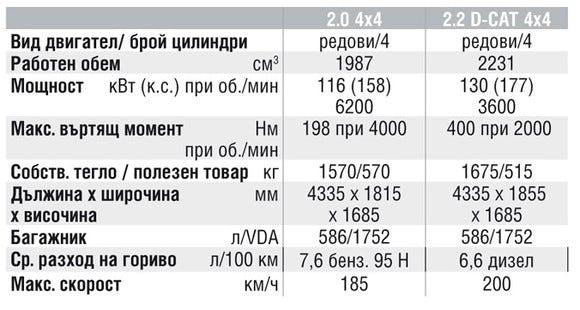 Спецификации на двигателите на Toyota RAV4