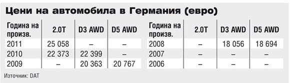 Цени на Volvo XC60 в Германия