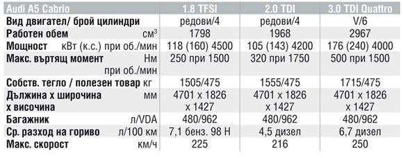 Спецификации на двигателите на Audi A5