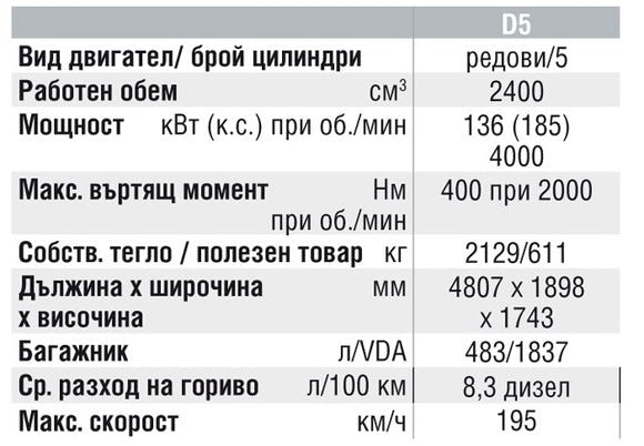 Спецификации на двигателите на Volvo XC90