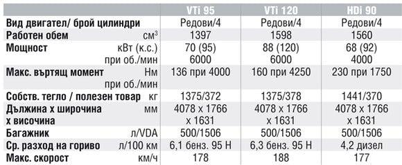 Спецификации на двигателите на Citroen C3 Picasso