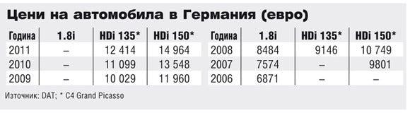 Цени на Citroen C4 Picasso в Германия