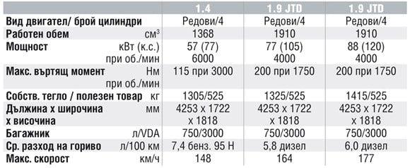 Спецификации на двигателите на Fiat Doblo