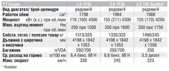 Спецификации на двигателите на Audi TT
