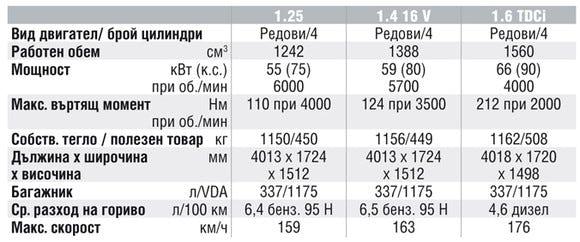 Спецификации на двигателите на Ford Fusion