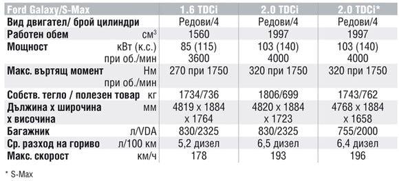 Спецификации на двигателите на Ford Galaxy
