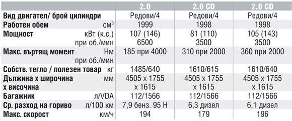 Спецификации на двигателите на Mazda 5