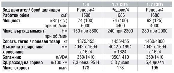Спецификации на двигателите на Opel Meriva
