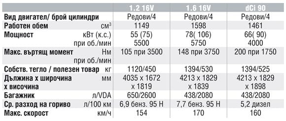 Спецификации на двигателите на Renault Kangoo