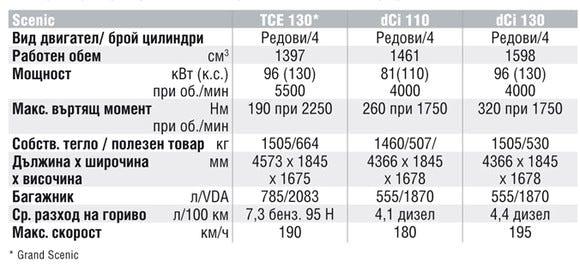 Спецификации на двигателите на Renault Scenic