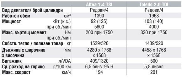 Спецификации на двигателите на Seat Altea