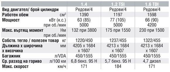 Спецификации на двигателите на Skoda Roomster
