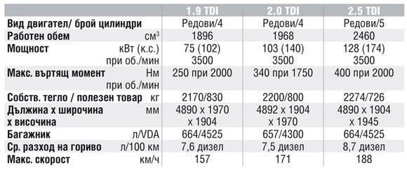 Спецификации на двигателите на Volkswagen T5