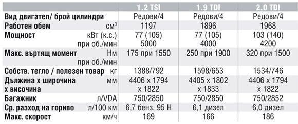 Спецификации на двигателите на Volkswagen Caddy