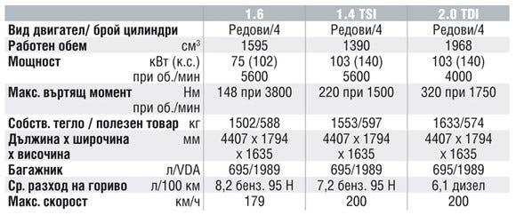 Спецификации на двигателите на Volkswagen Touran