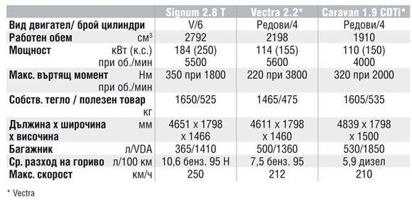 Спецификации на двигателите на Opel Signum