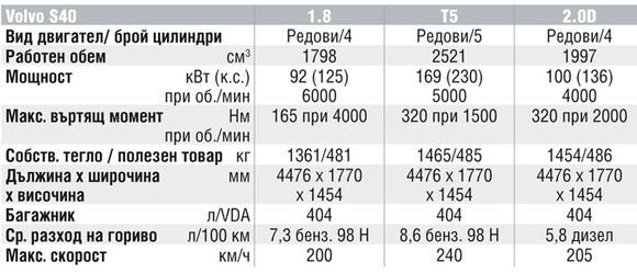 Спецификации на двигателите на Volvo C70