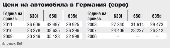 Цени на BMW 6 Series в Германия