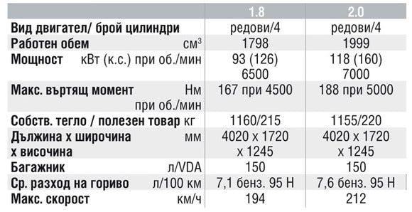 Спецификации на двигателите на Mazda MX-5 Miata
