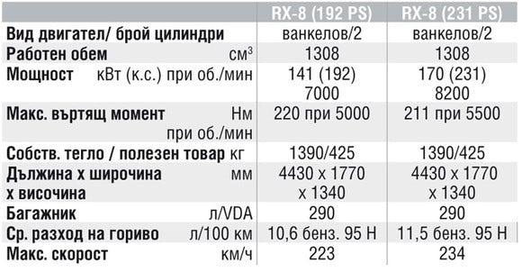 Спецификации на двигателите на Mazda RX-8