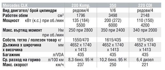 Спецификации на двигателите на Mercedes-Benz CLK