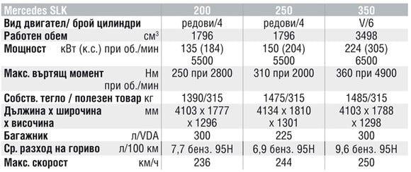 Спецификации на двигателите на Mercedes-Benz SLK