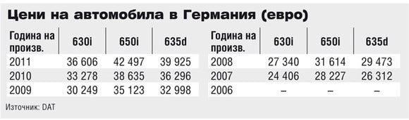 Цени на Mercedes-Benz SLK в Германия