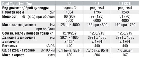 Спецификации на двигателите на Opel Tigra