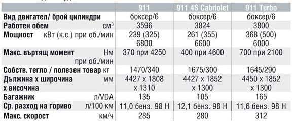 Спецификации на двигателите на Porsche 911
