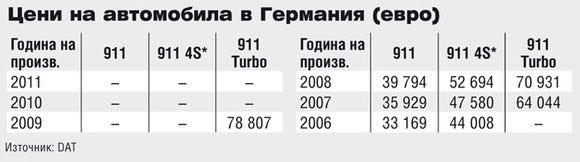 Цени на Porsche 911 в Германия