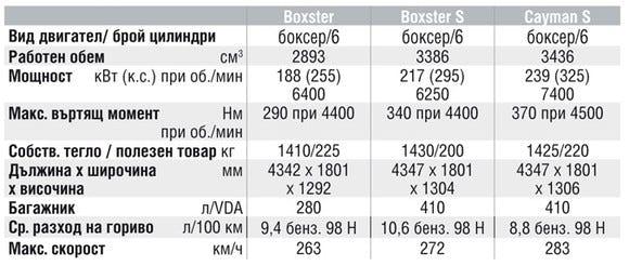 Спецификации на двигателите на Porsche Boxster