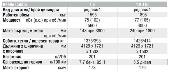 Спецификации на двигателите на Volkswagen Beetle