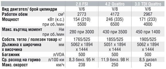 Спецификации на двигателите на Audi A8