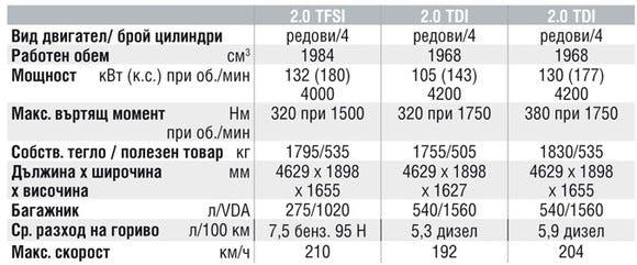 Спецификации на двигателите на Audi Q5