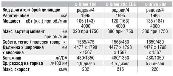 Спецификации на двигателите на BMW X1