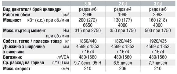 Спецификации на двигателите на BMW X3