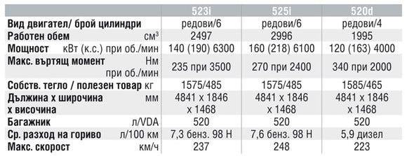 Спецификации на двигателите на BMW 5 Series