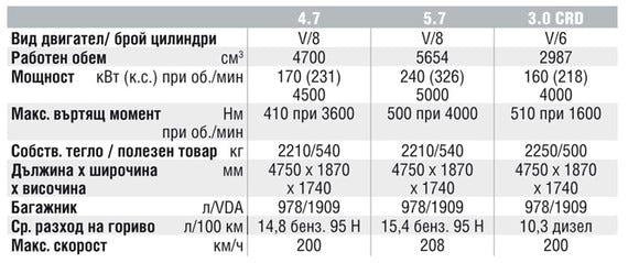 Спецификации на двигателите на Jeep Grand Cherokee