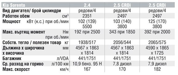 Спецификации на двигателите на Kia Sorento