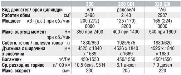 Спецификации на двигателите на Mercedes-Benz GLK