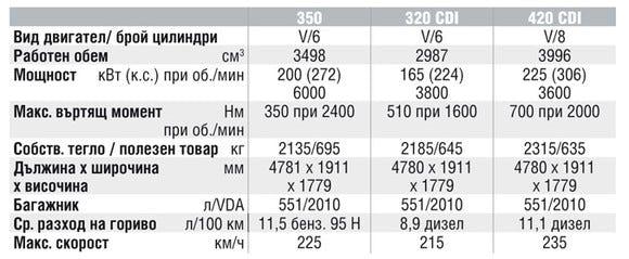 Спецификации на двигателите на Mercedes-Benz ML