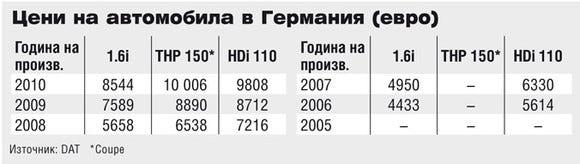 Цени на Citroen C4 в Германия