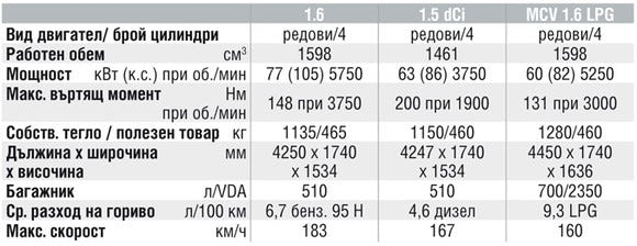 Спецификации на двигателите на Dacia Logan