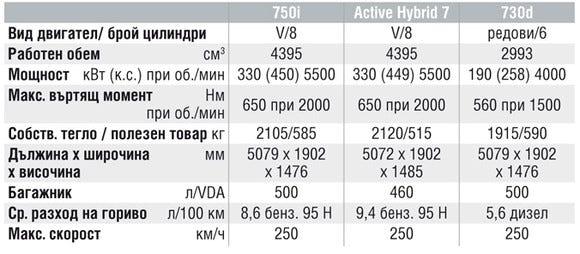 Спецификации на двигателите на BMW 7 Series