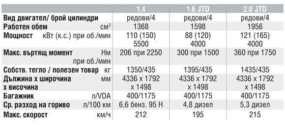 Спецификации на двигателите на Fiat Bravo